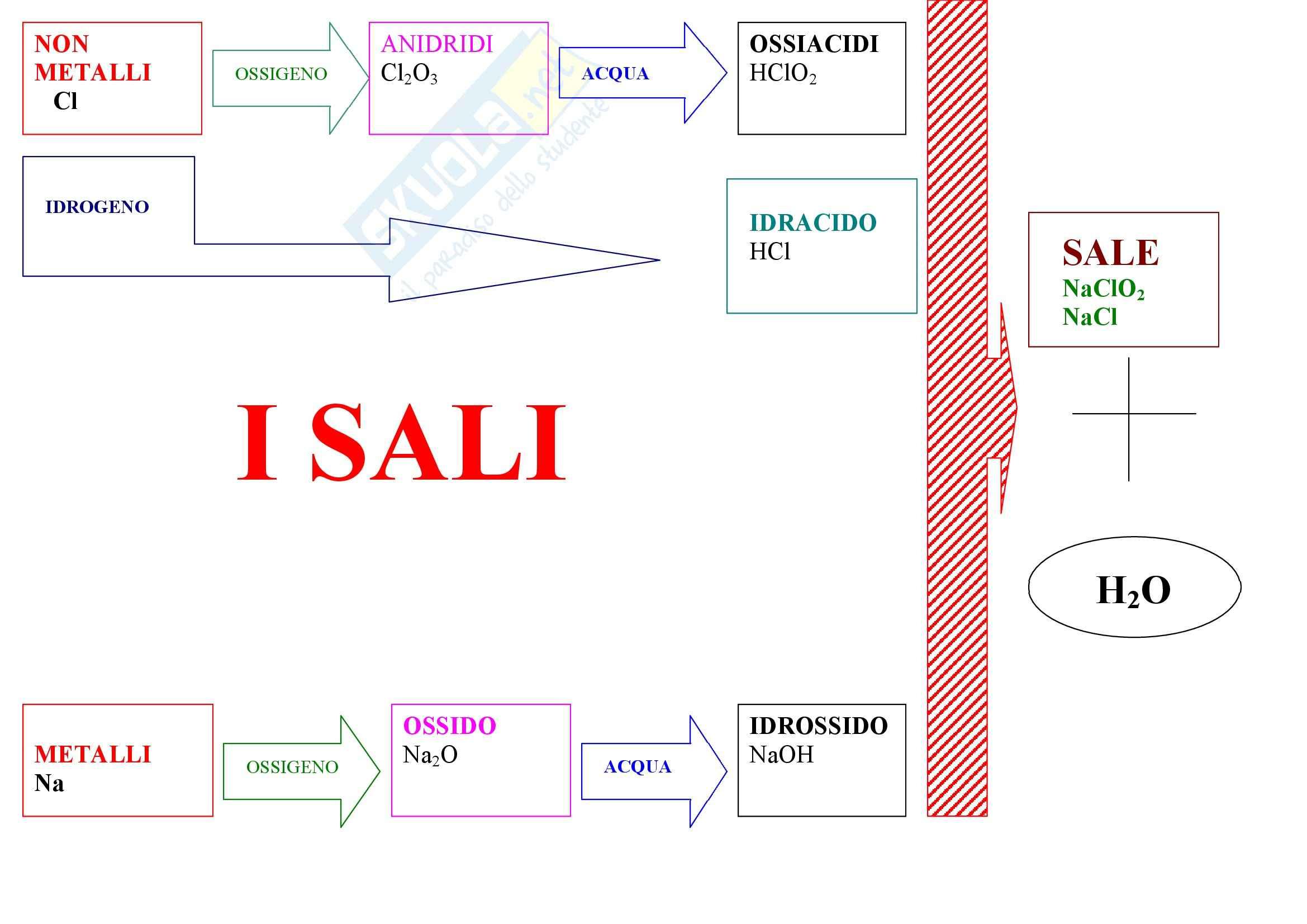 Formazione sali - Mappa concettuale