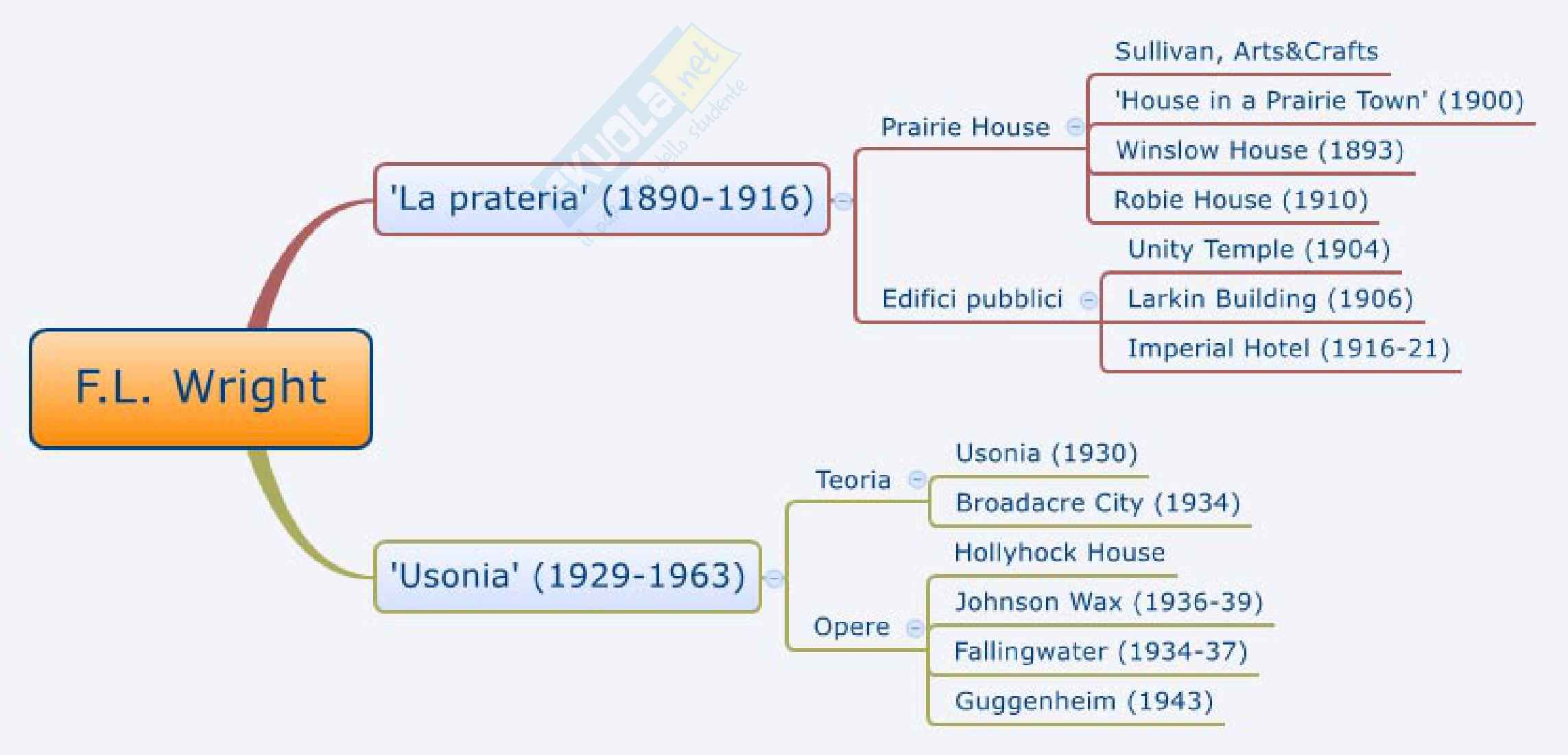 Mappe concettuali, Storia dell'architettura moderna e contemporanea Pag. 11