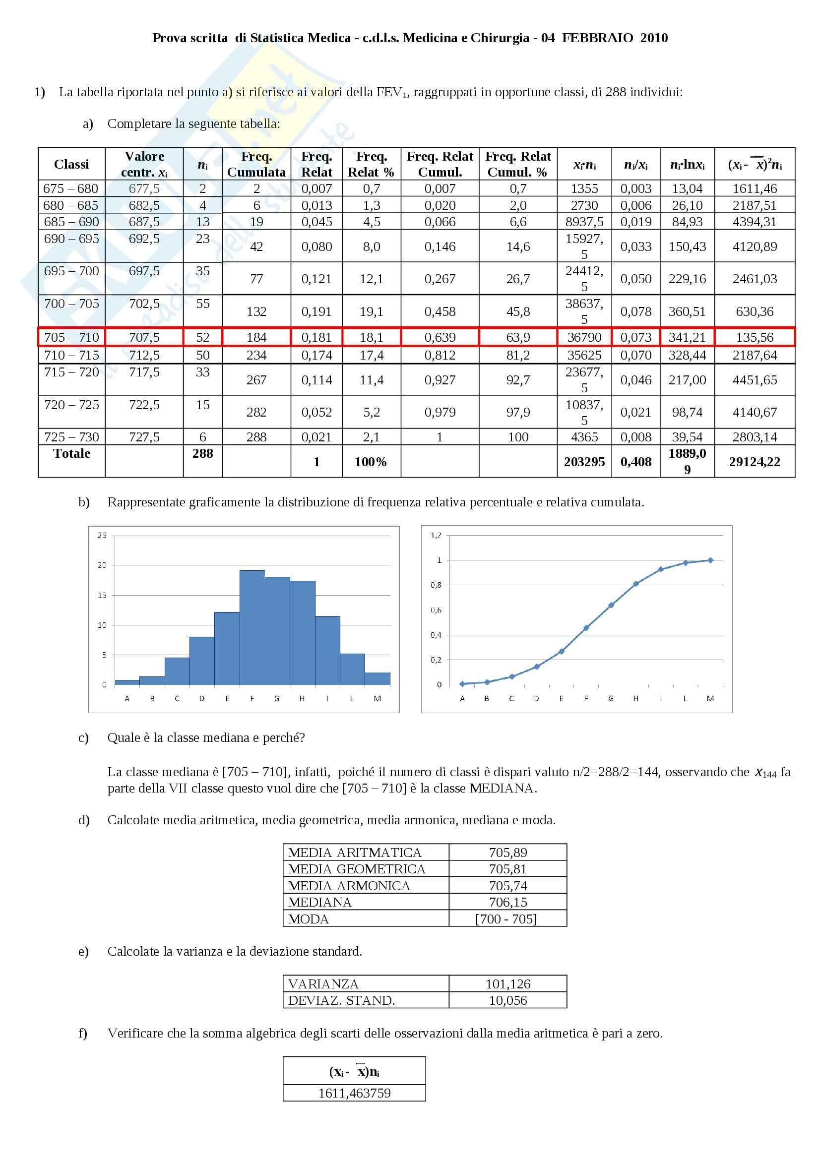 Febbraio, Statistica medica
