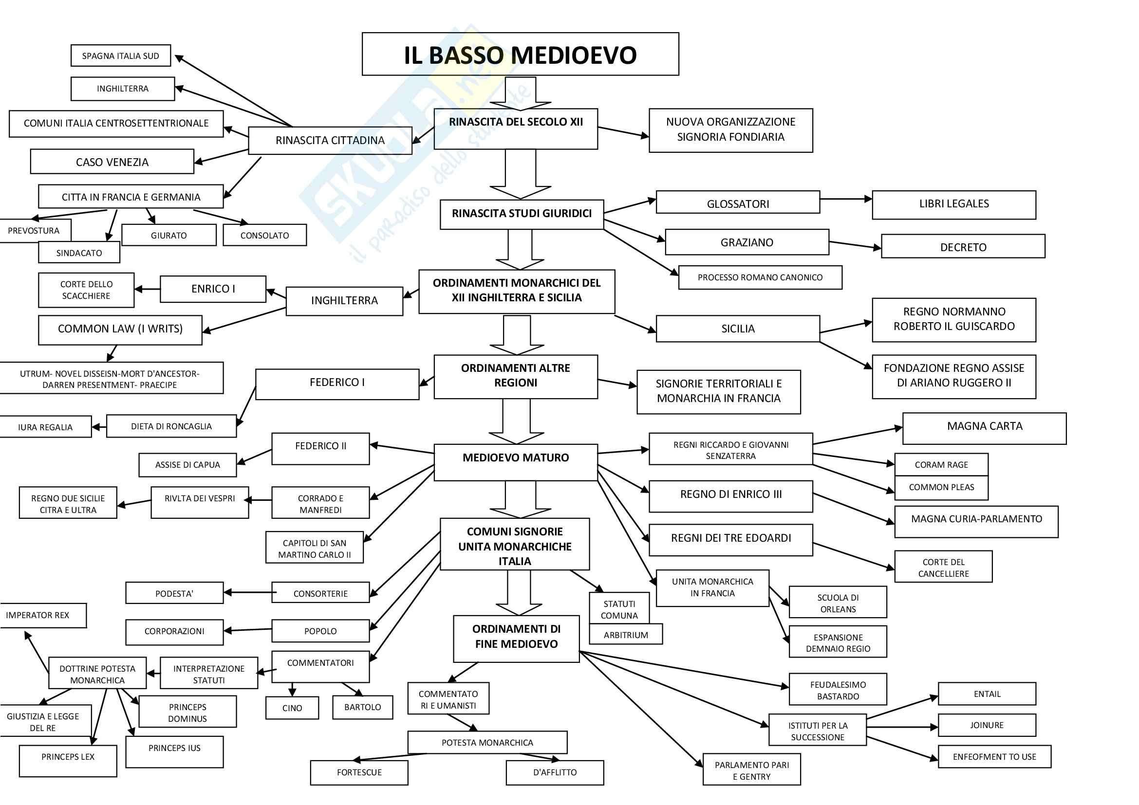Storia del diritto italiano - la mappa dell'Alto e del Basso Medioevo