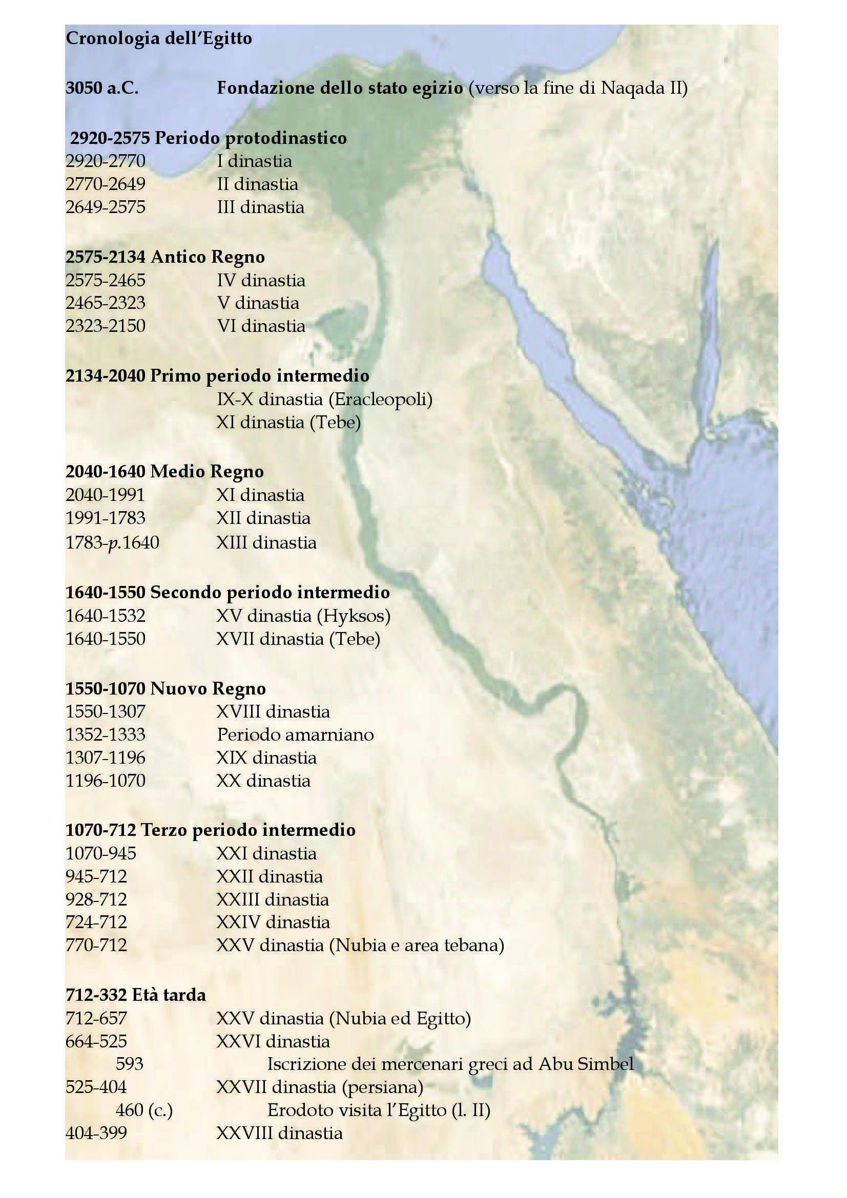 Cronologia dell'Egitto