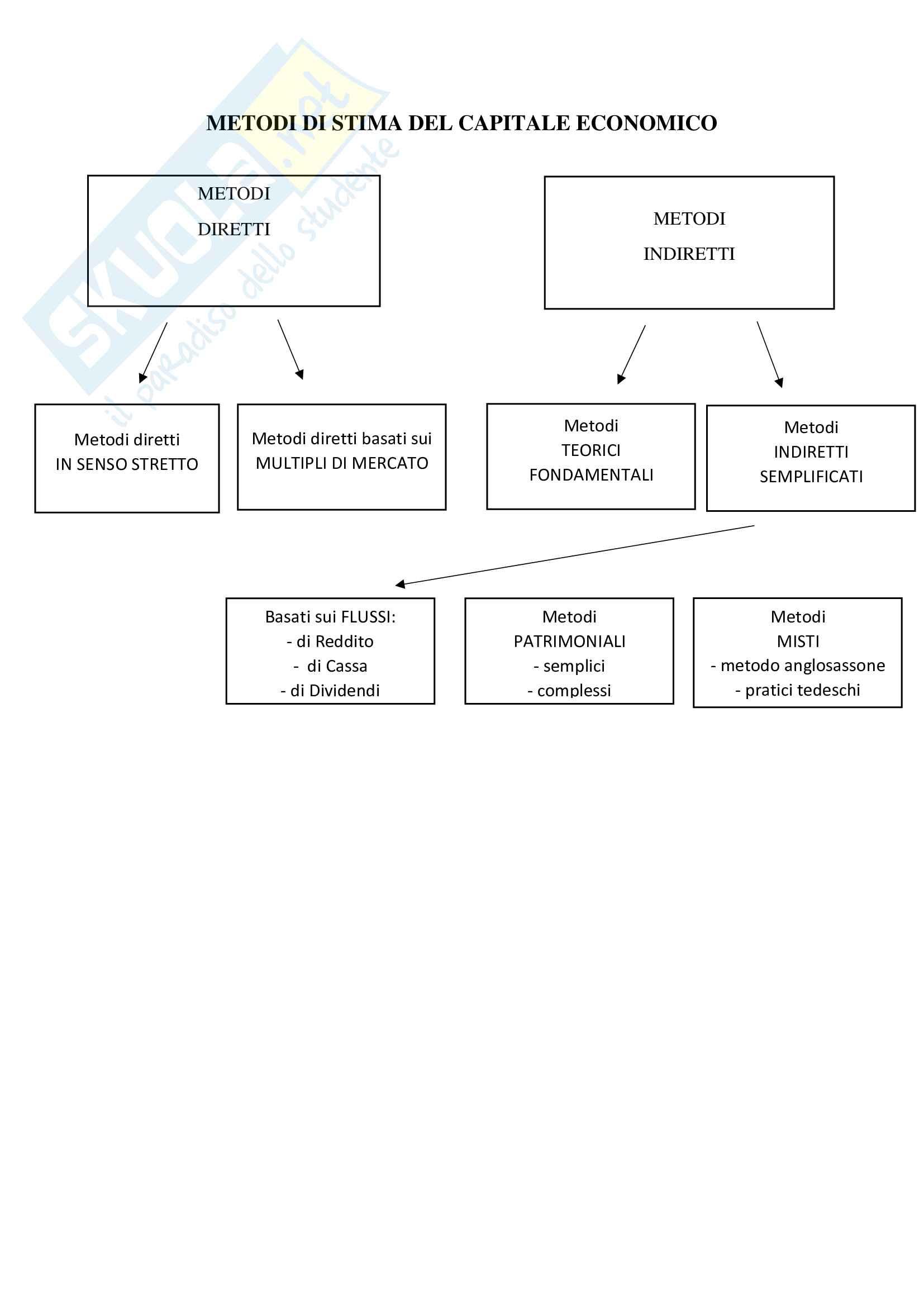 riassunti Valutazione d'azienda - Teoria (Prof Fontana) Pag. 16