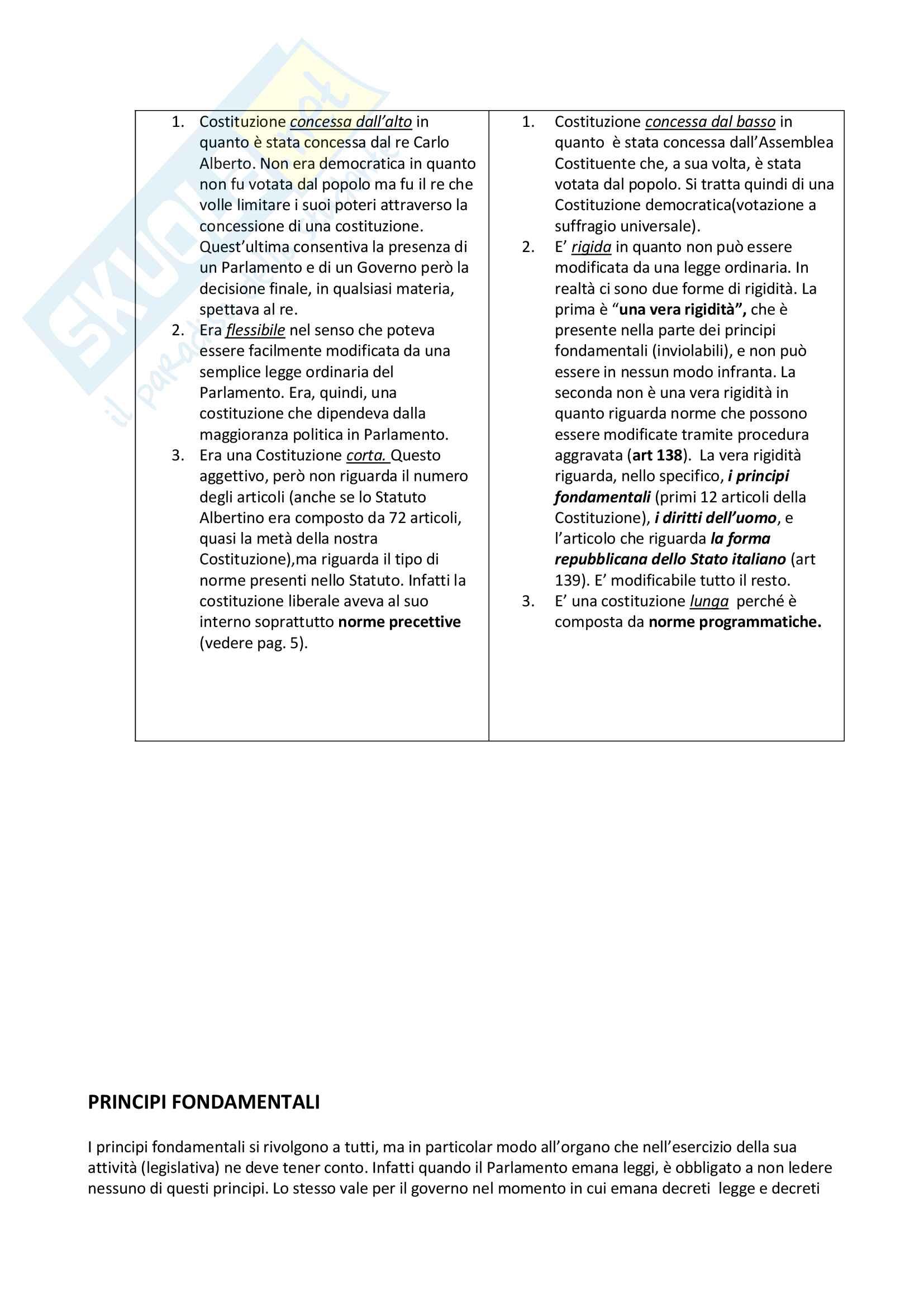 Istituzioni di Diritto Pubblico, prof. Degrassi, appunti lezioni Pag. 6
