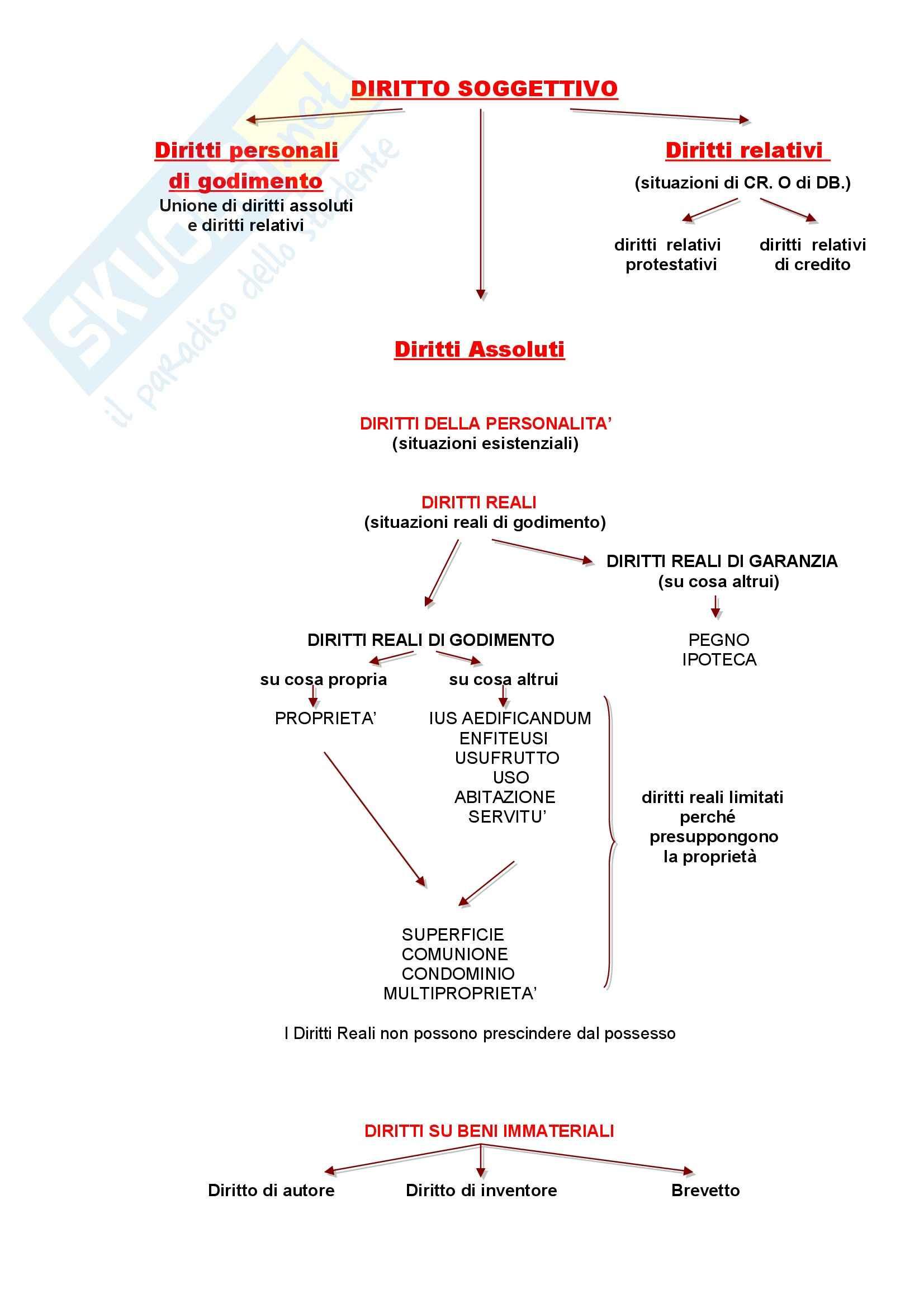 Diritto privato - Riassunto esame, prof. Bozzi Pag. 11