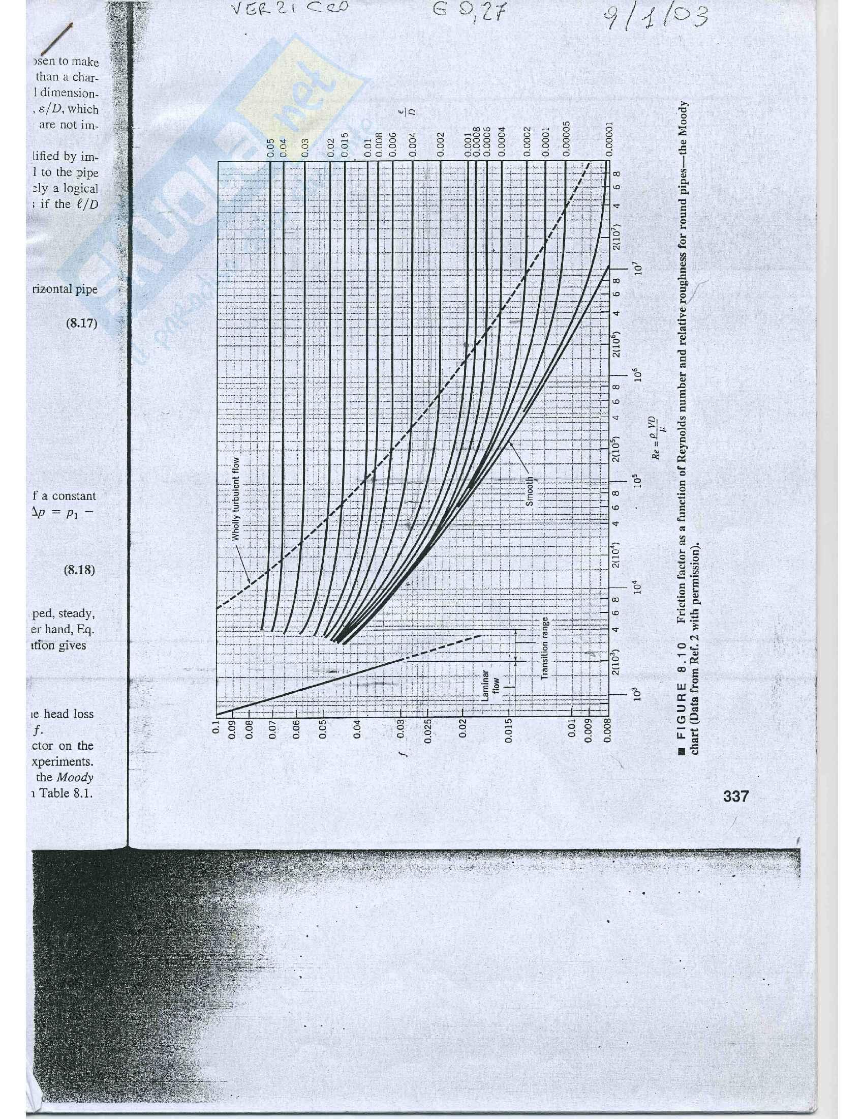 Fluidodinamica Esercizi Pag. 51