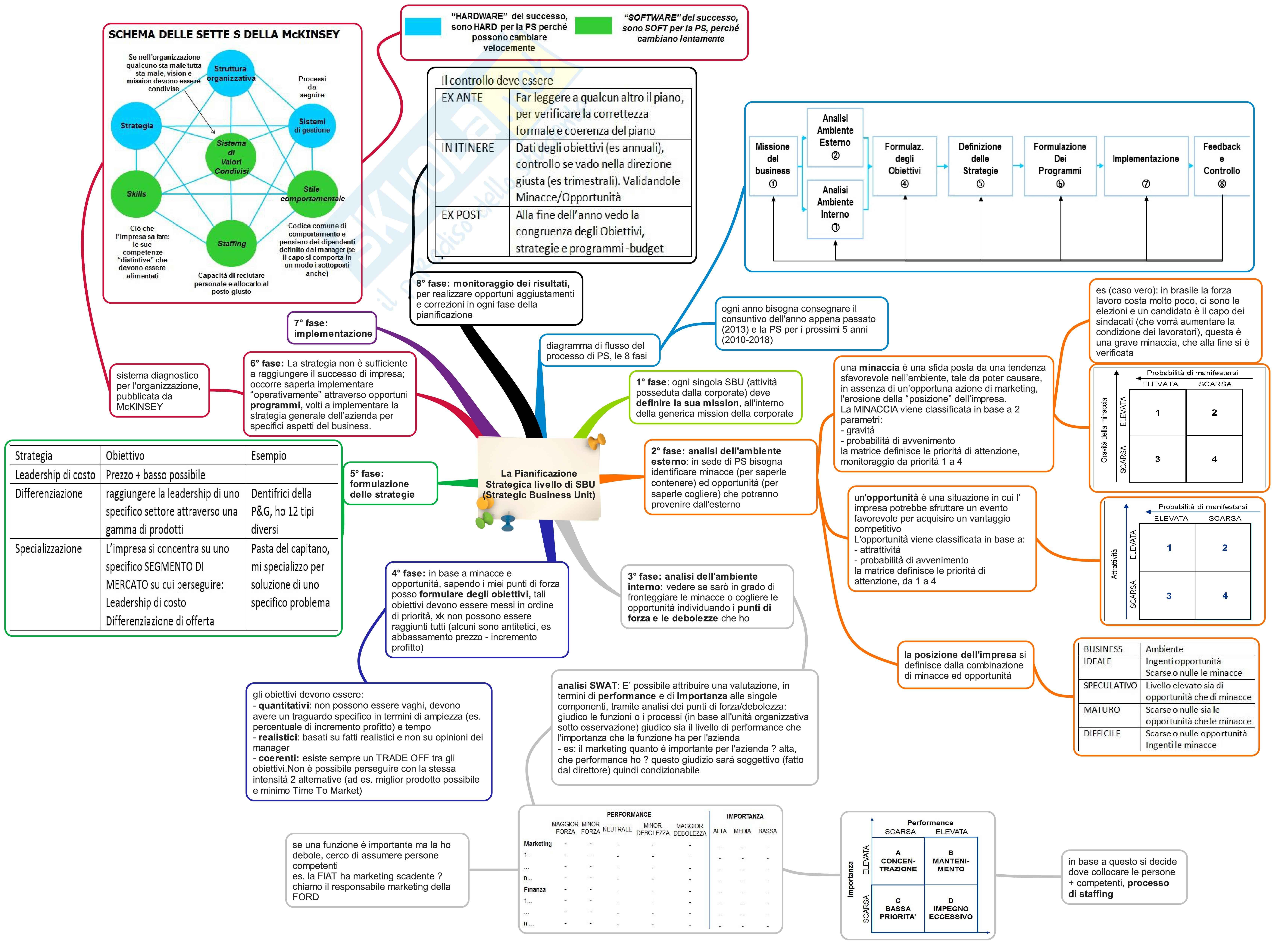 Fondamenti di marketing - schemi suntivi, prof. D'Angelo Pag. 6