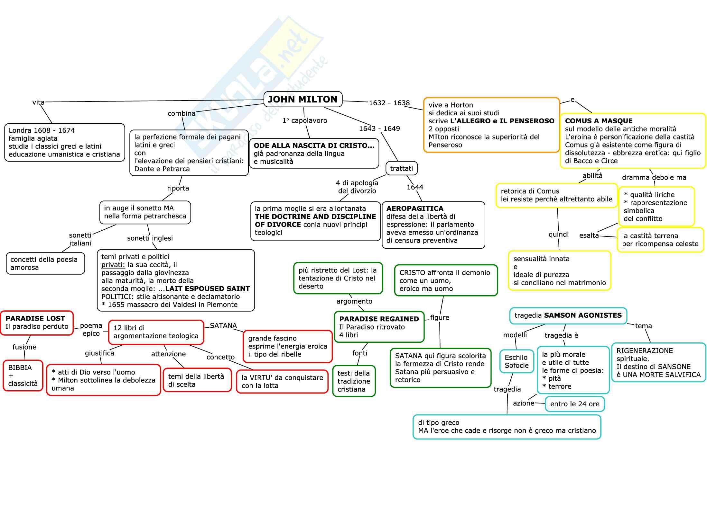 Mappe per esame di letteratura inglese