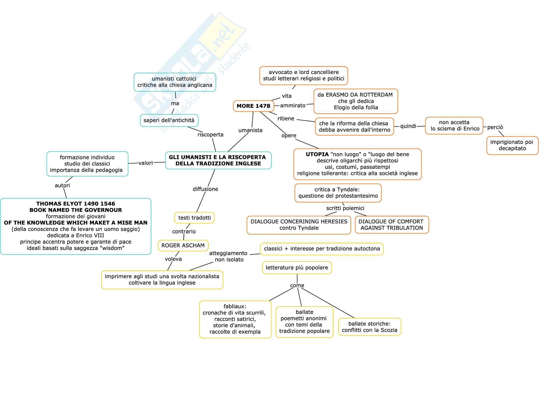 Mappe per esame di letteratura inglese Pag. 11