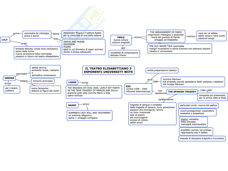 Mappe per esame di letteratura inglese Pag. 21