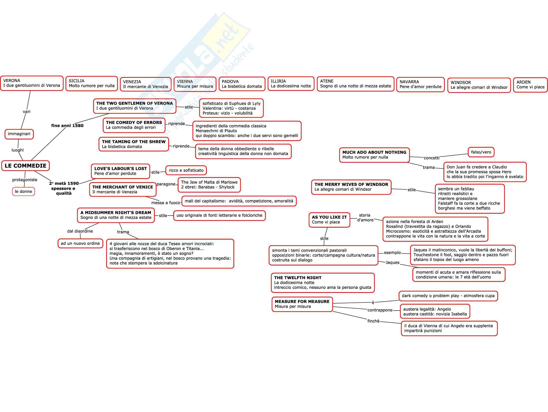 Mappe per esame di letteratura inglese Pag. 26