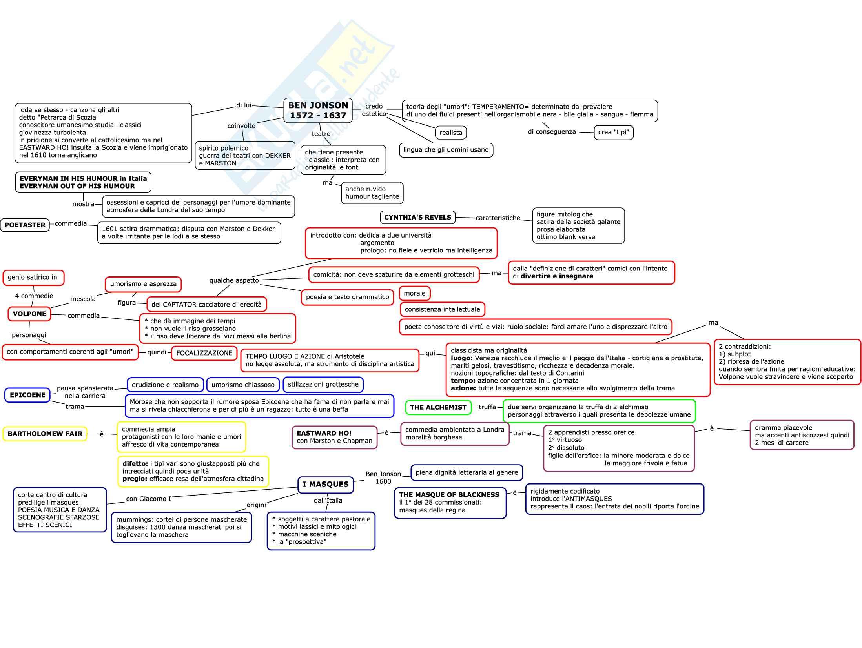 Mappe per esame di letteratura inglese Pag. 31