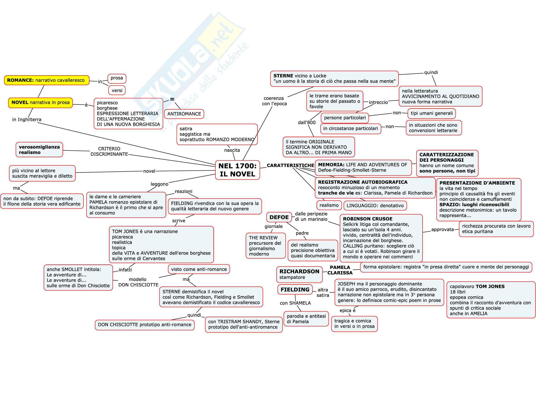 Mappe per esame di letteratura inglese Pag. 6