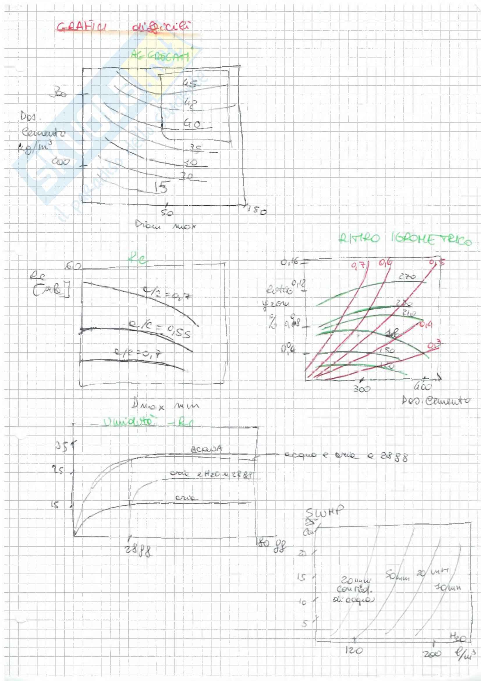 (3/3) Riassunto esame Tecnologia dei materiali e chimica applicata, prof. F. Medici, libro consigliato Il calcestruzzo, Vito Alunno Rossetti Pag. 16