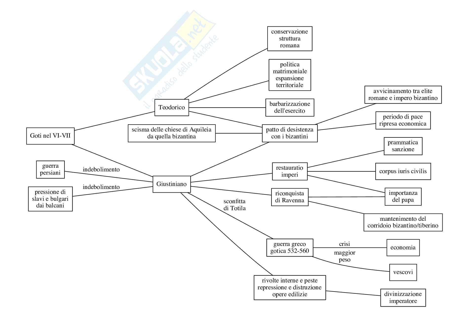 Storia medievale: appunti organizzati in mappe concettuali Pag. 2