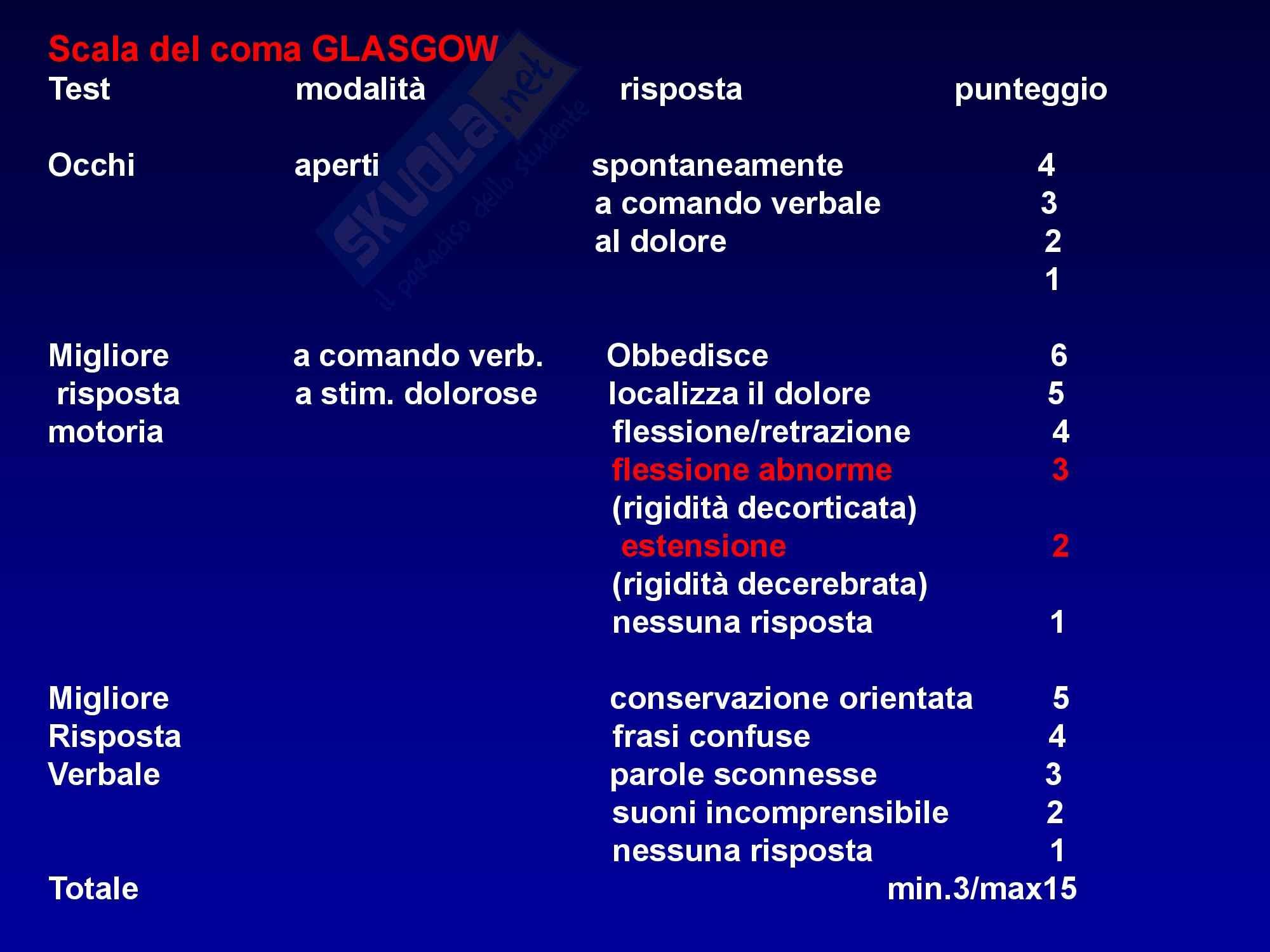 Anestesia - Scala di Glasgow Pag. 2