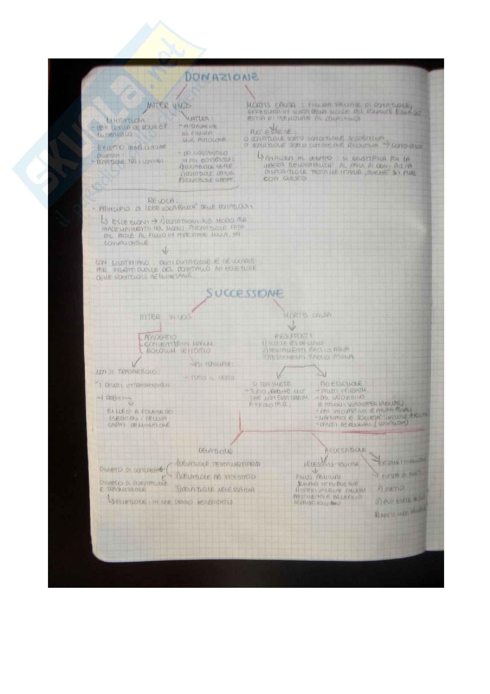 Diritto romano - la mappa concettuale della donazione e della successione