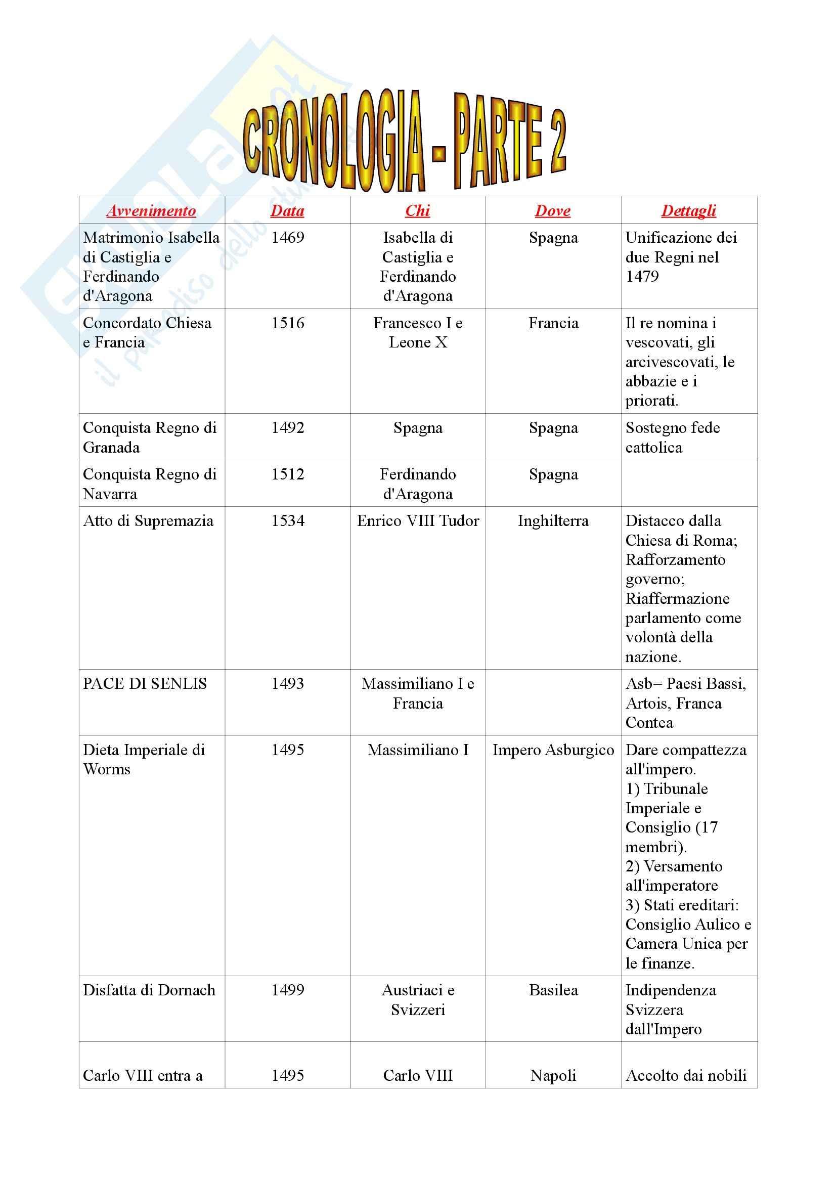 Storia moderna - cronologia della storia moderna