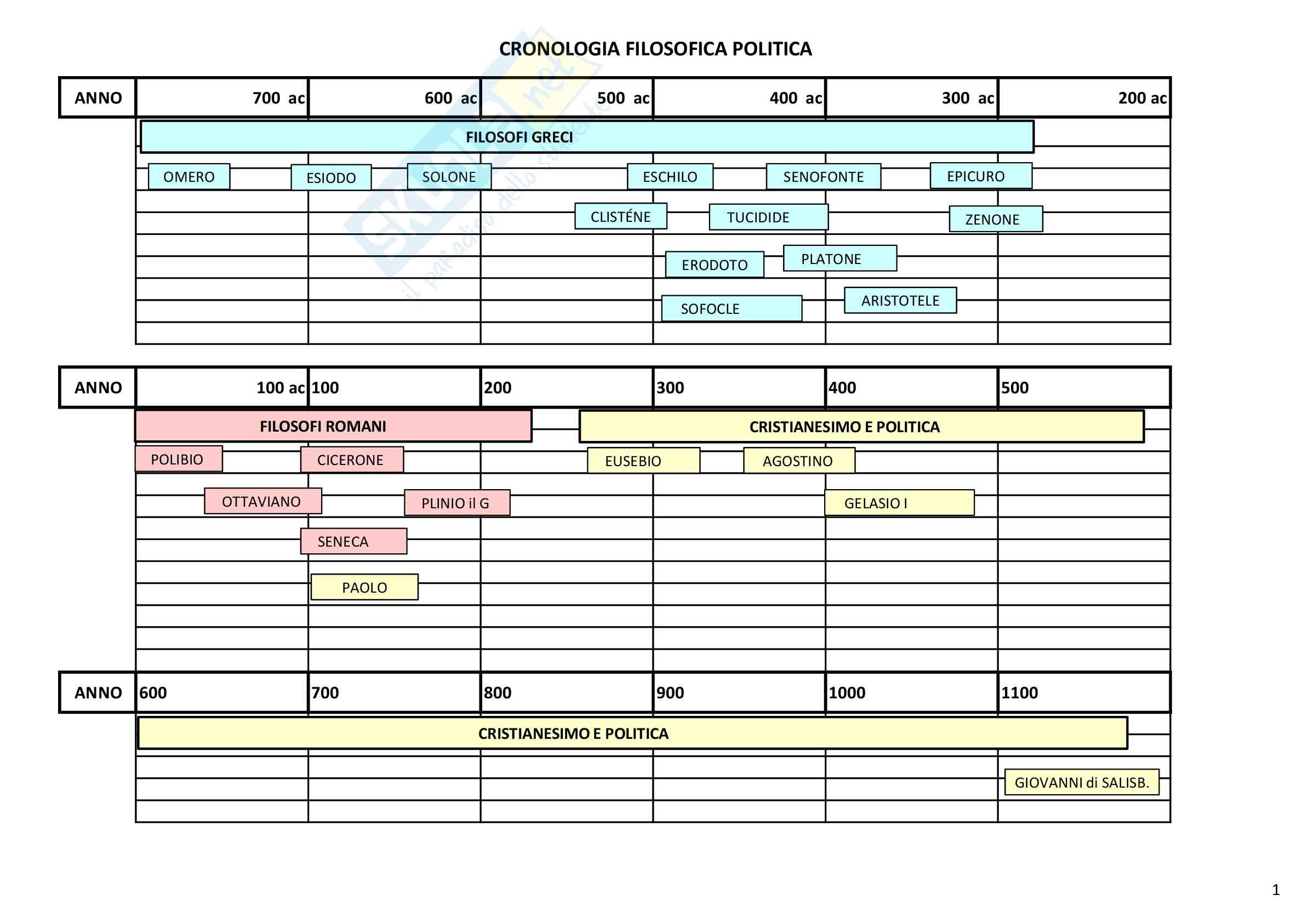 Cronologia filosofi