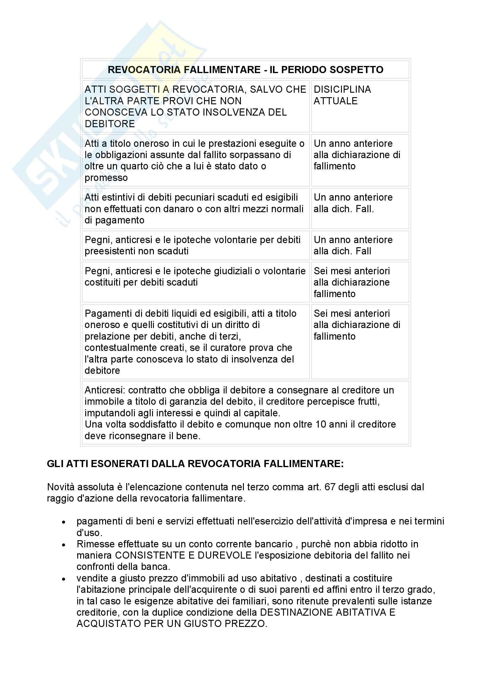 Diritto fallimentare - Appunti Pag. 46