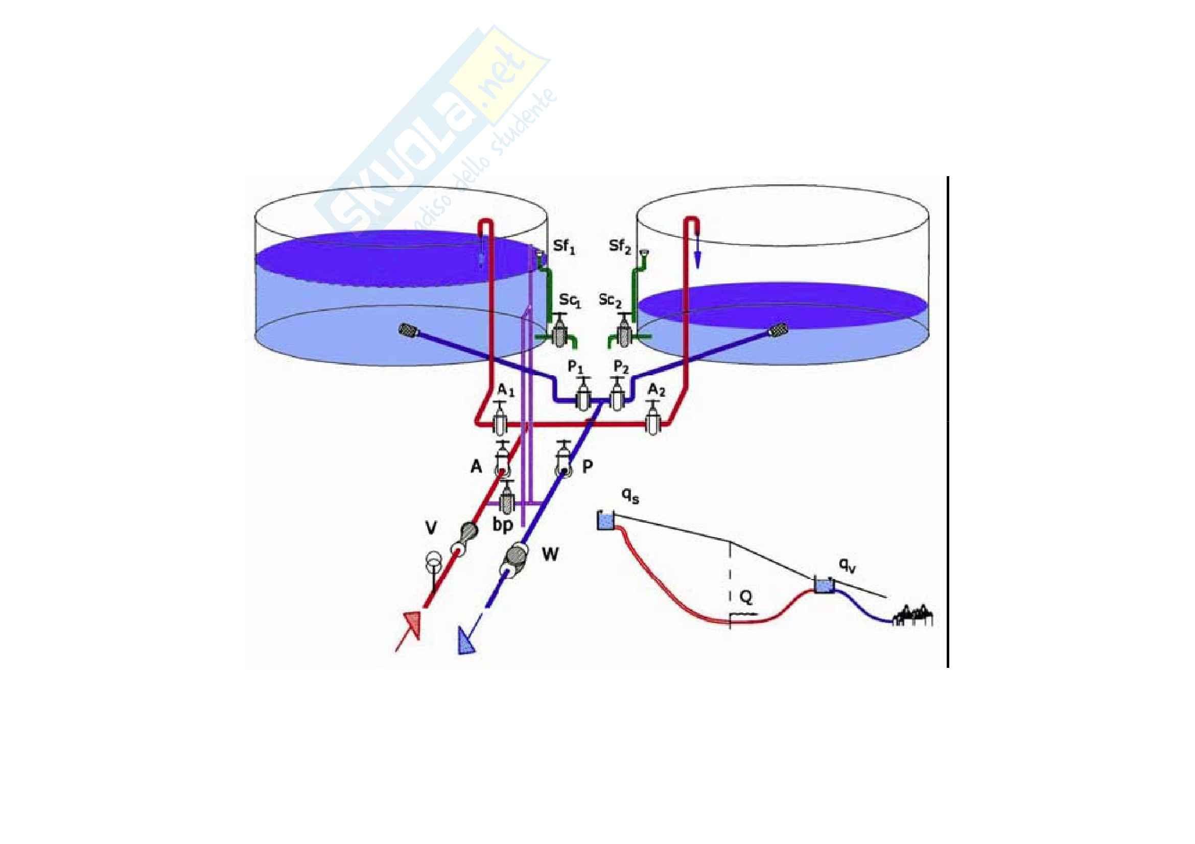 Costruzioni idrauliche - sintesi serbatoi Pag. 21