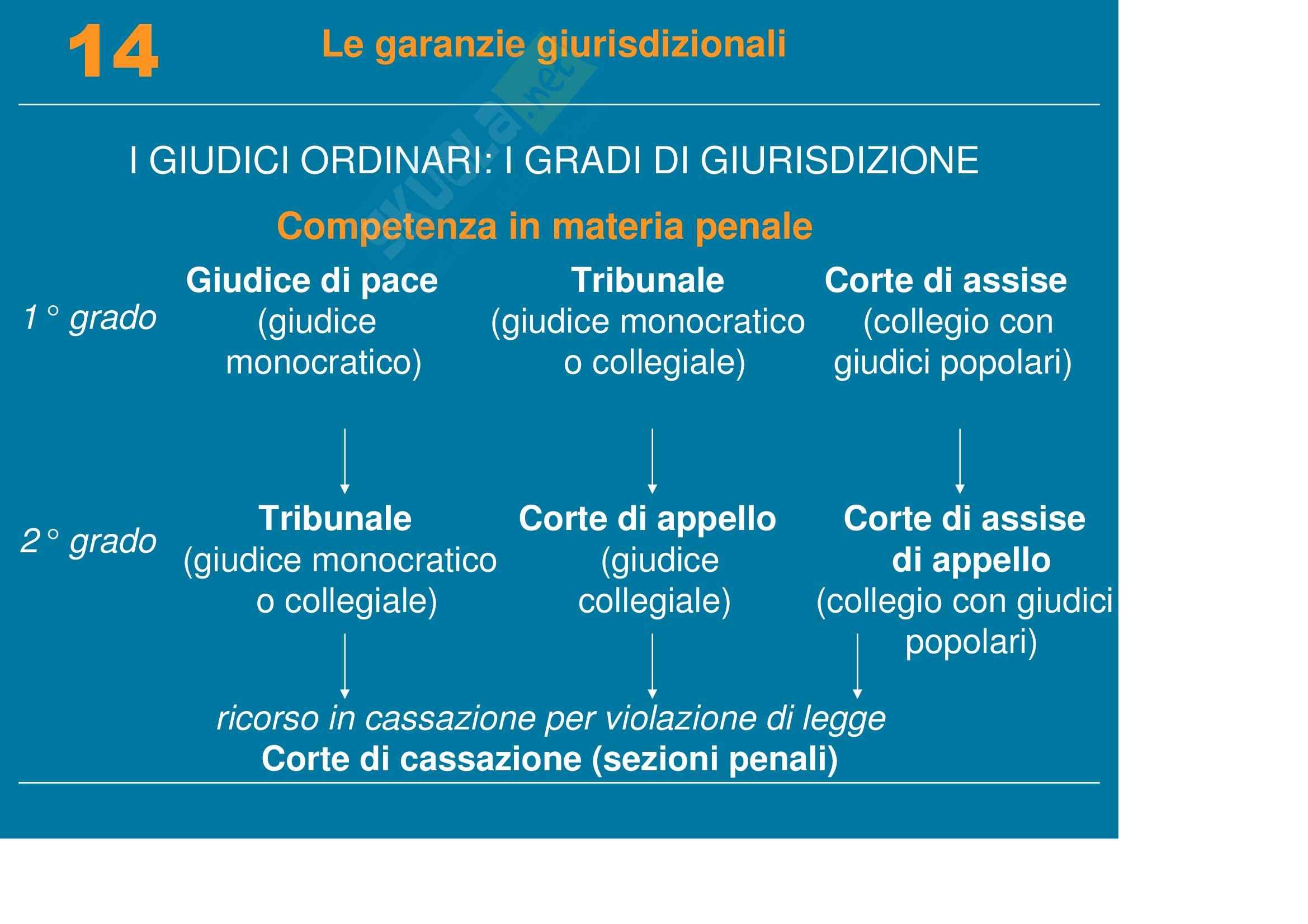 Diritto pubblico, dell'informazione e della comunicazione - le garanzie giurisdizionali Pag. 6