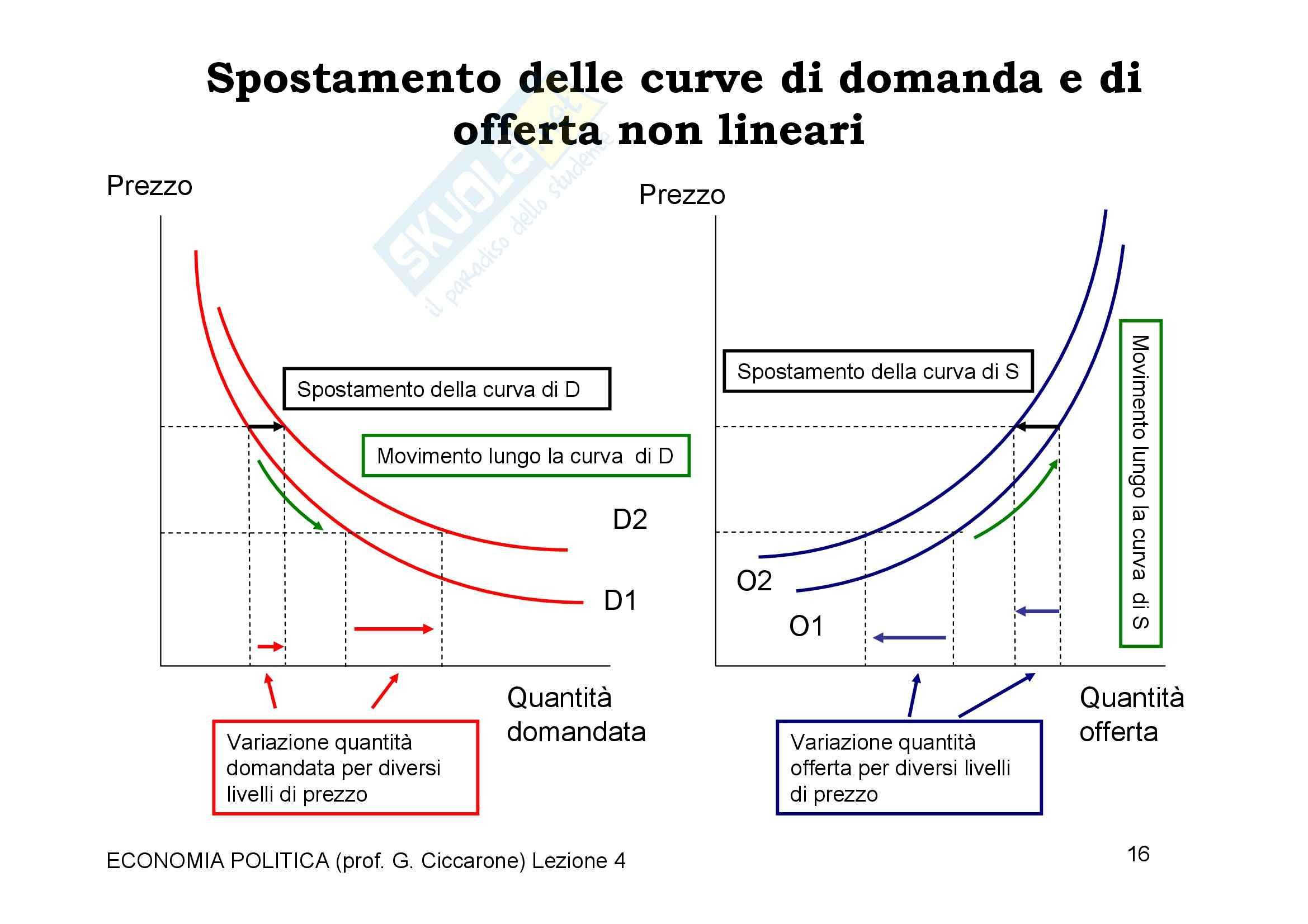 Economia monetaria - la domanda e l'offerta Pag. 16