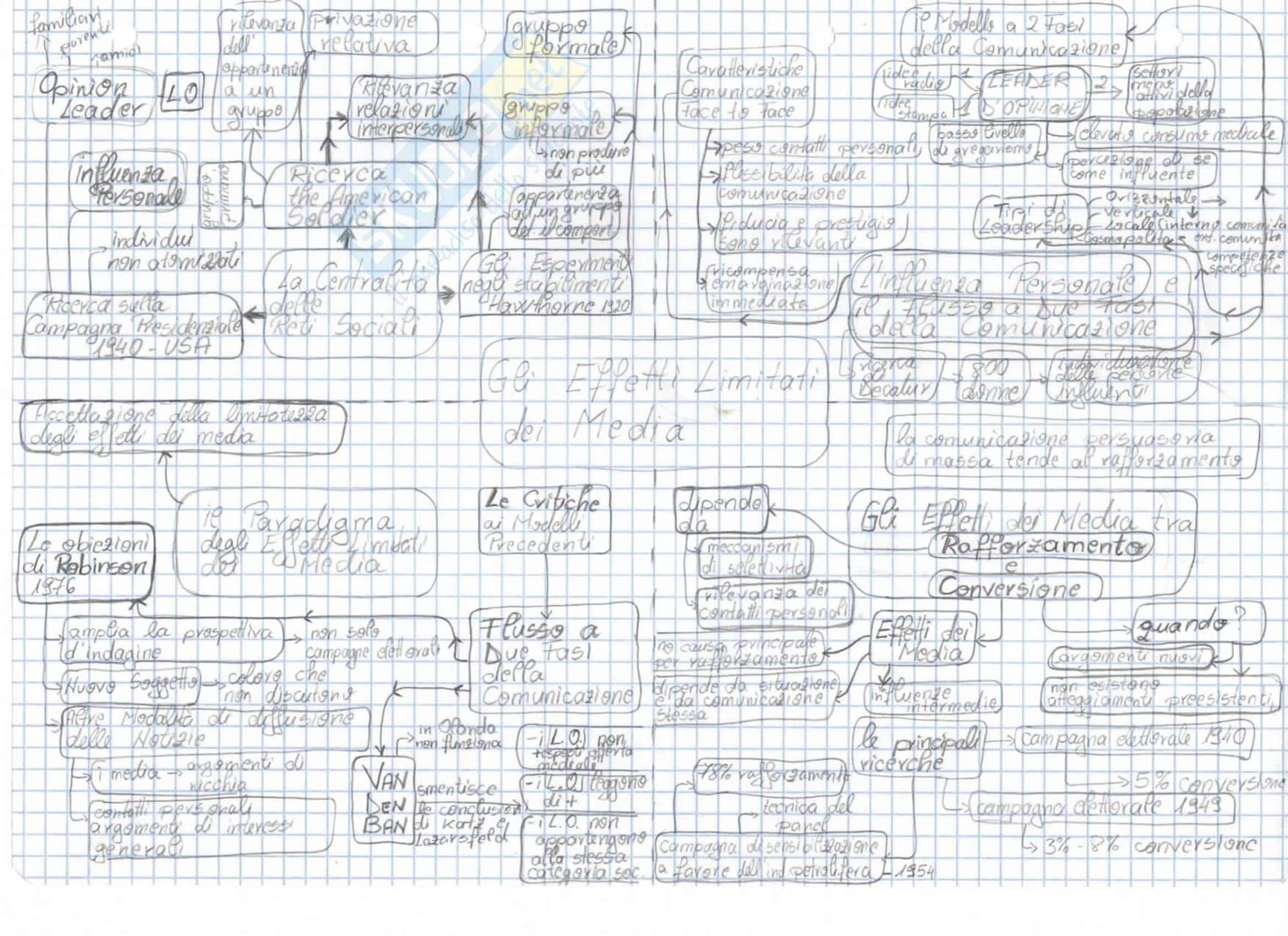 Mappe concettuali Teorie Della Comunicazione: Appunti Universitari