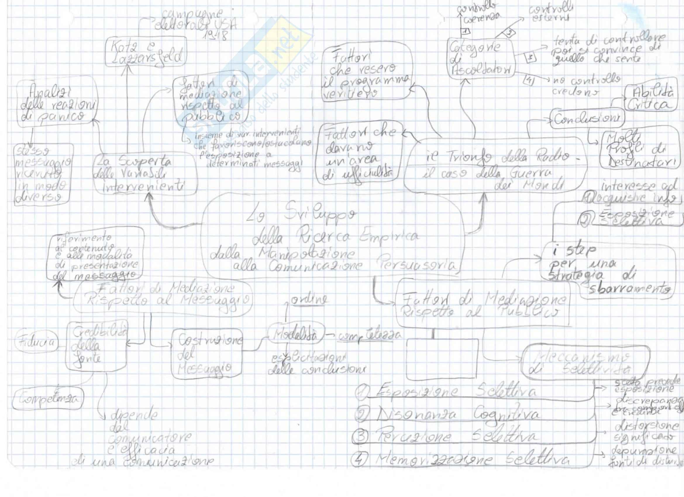 Mappe concettuali Teorie Della Comunicazione: Appunti Universitari Pag. 11
