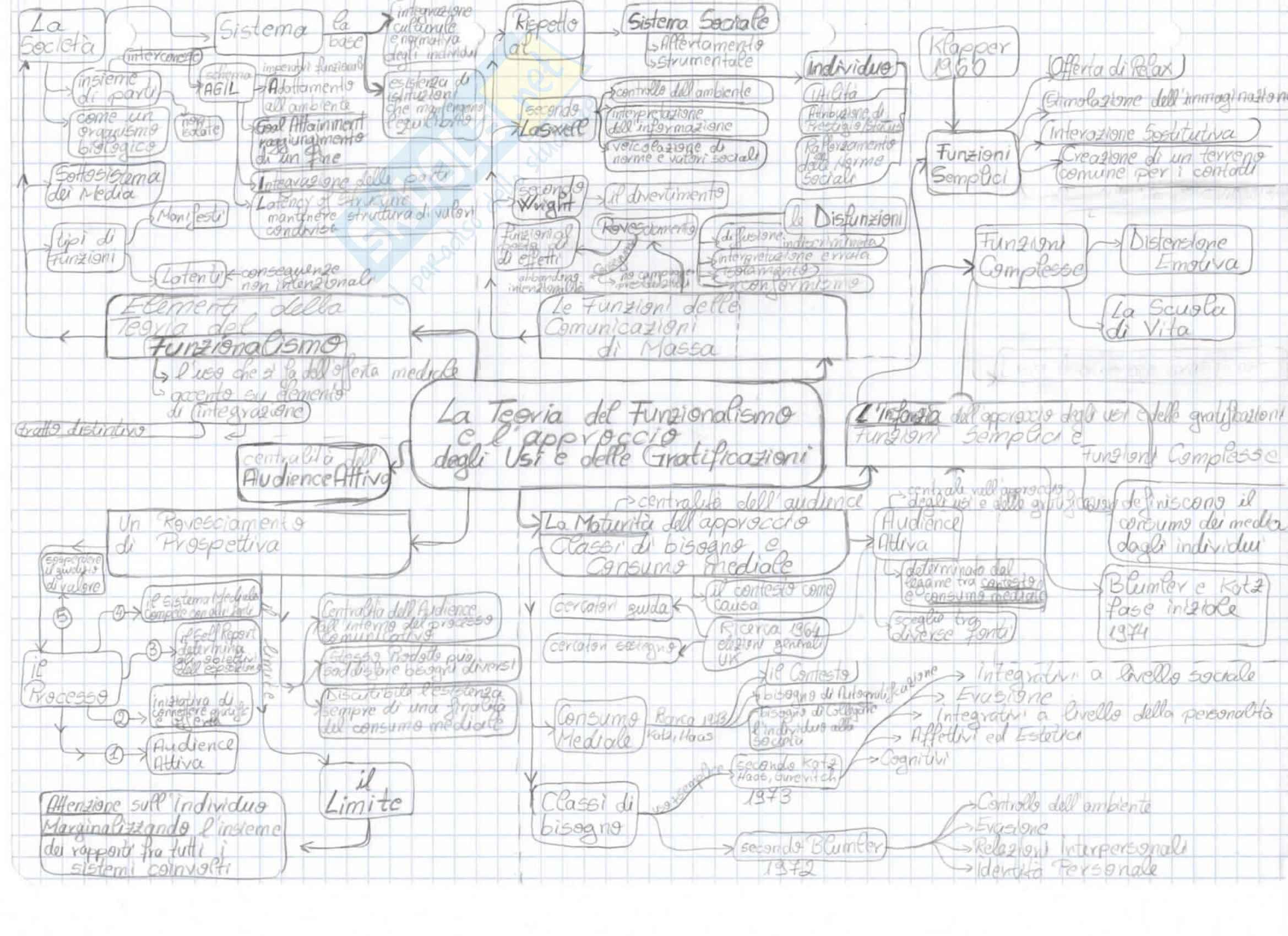 Mappe concettuali Teorie Della Comunicazione: Appunti Universitari Pag. 2