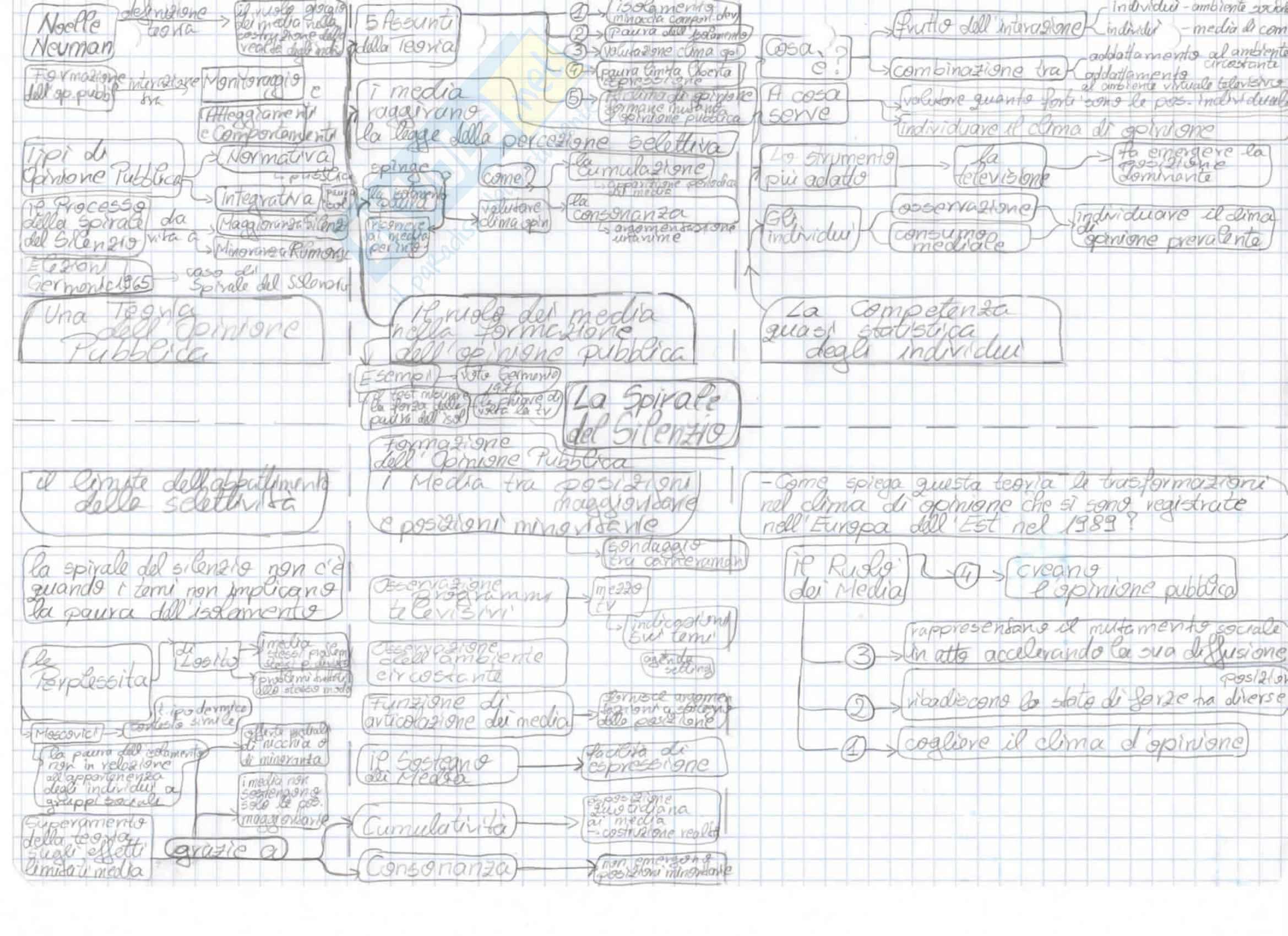 Mappe concettuali Teorie Della Comunicazione: Appunti Universitari Pag. 6