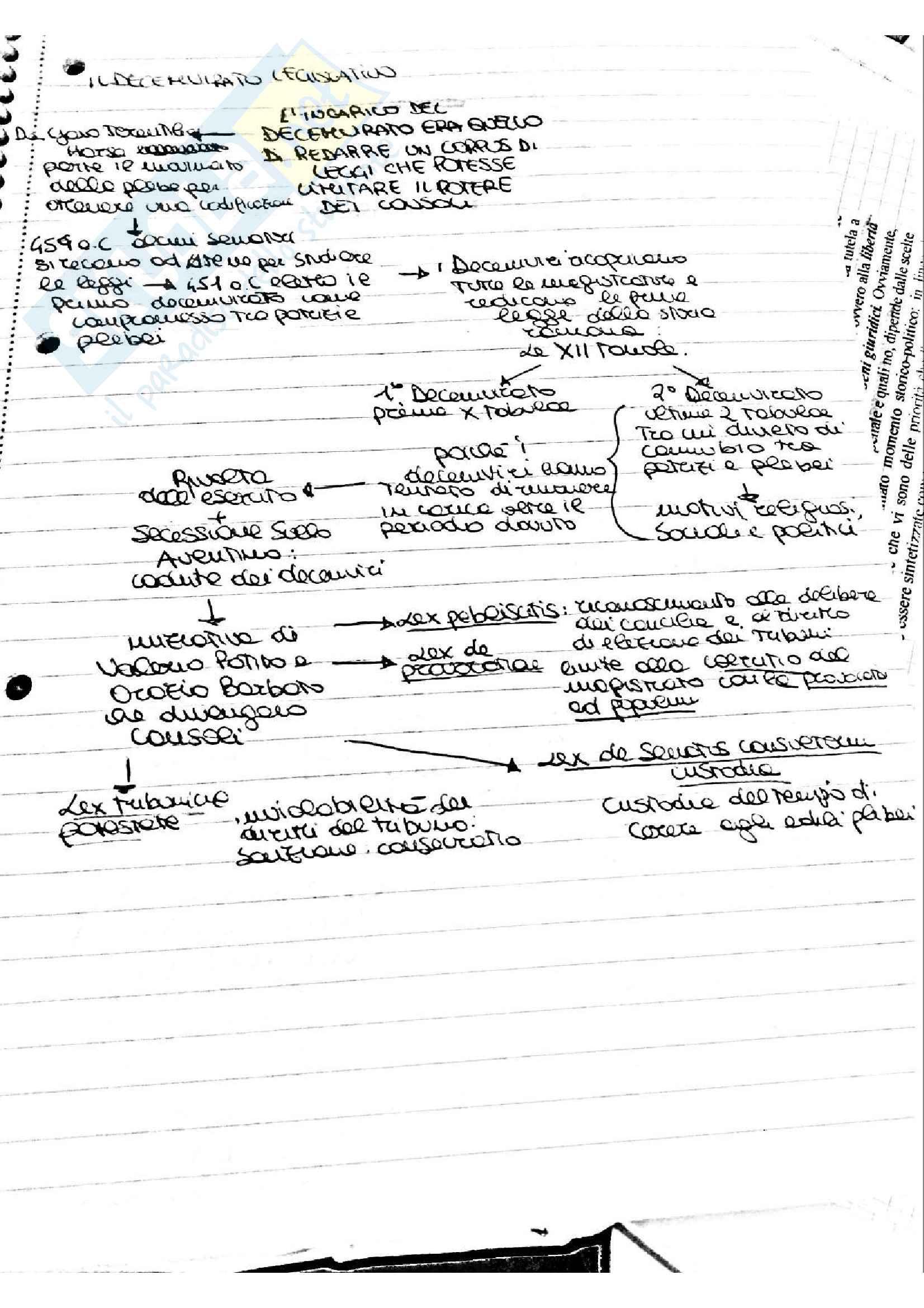 Appunti a mano di storia del diritto romano Pag. 41