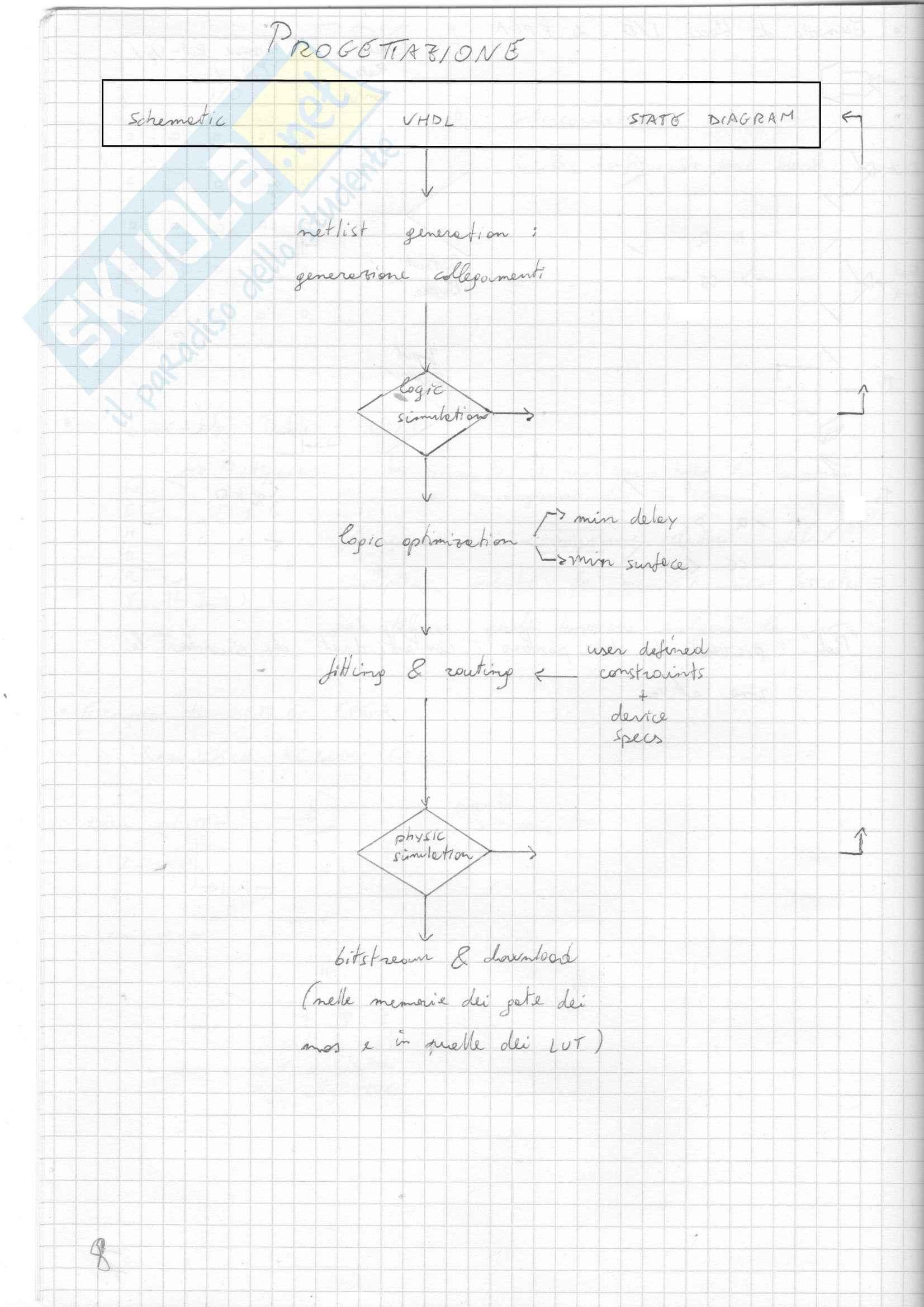 Elettronica dei Sistemi Digitali - Appunti Pag. 11