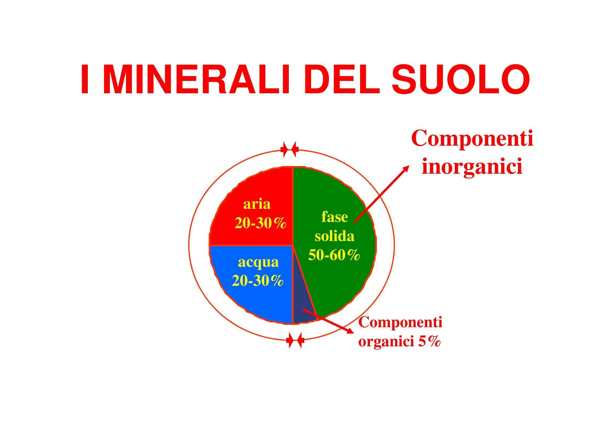 Suolo - Composizione minerale